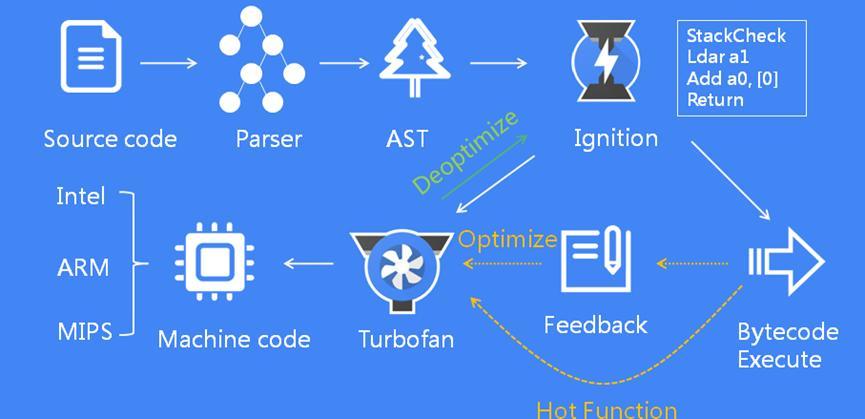 V8 JavaScript引擎8.0减少了40%的堆 增加了可选的链接和空合并