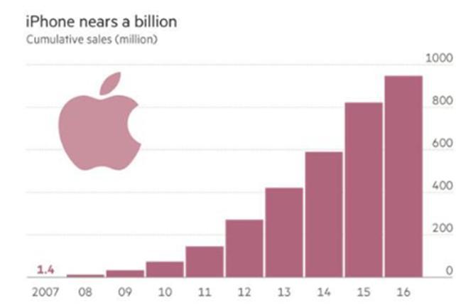 平淡无奇的iPhone销量足以为苹果带来利润