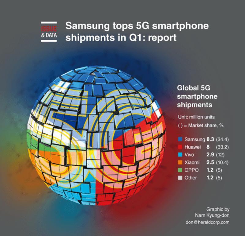 策略分析:三星和华为是全球顶级的5G智能手机供应商