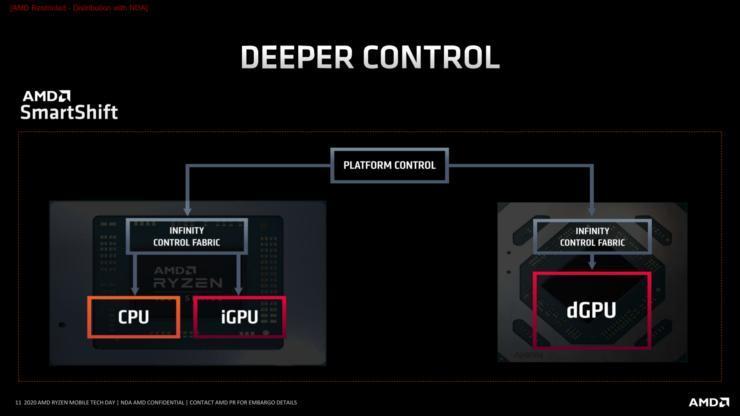AMD SmartShift技术仅在2020年的戴尔G5 15 SE笔记本电脑上可用,2021年的工作版本更多