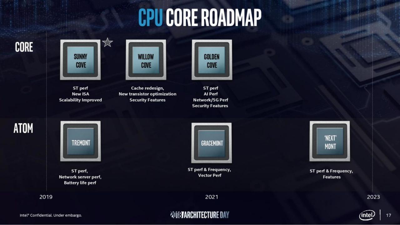 英特尔第12代Alder Lake-S台式机CPU将在具有DDR5内存的LGA 1700插槽上提供支持