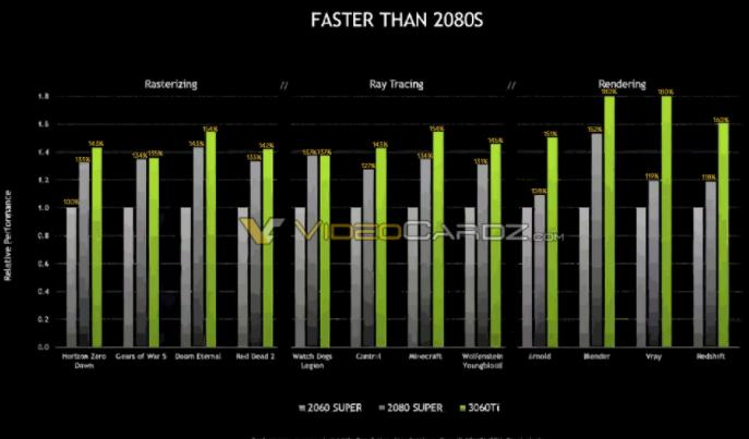 英伟达GeForce RTX 3060 Ti的测试性能得分揭晓