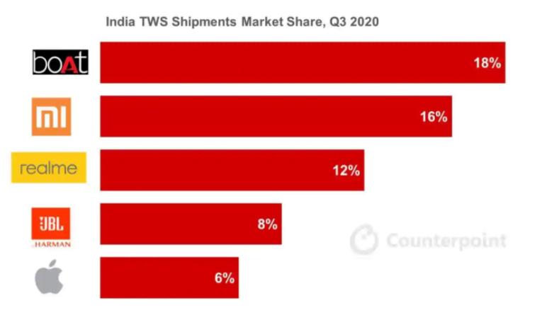 Boat在第三季度引领印度无线耳机市场;小米,Realme和Apple紧随其后