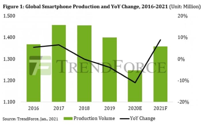 根据TrendForce的数据,2020年智能手机产量下降11%
