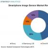 索尼在移动图像传感器市场上保持领先地位